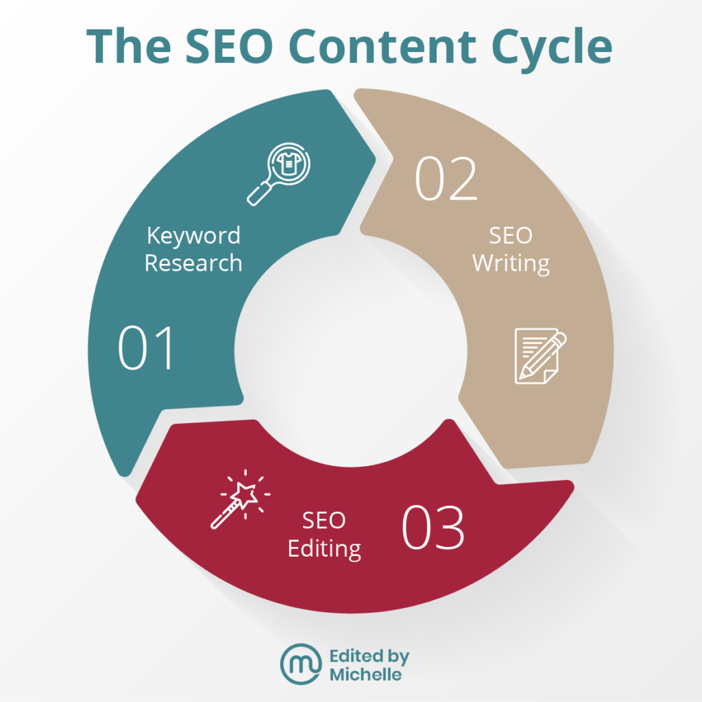 Cycle infographic with 3 steps. SEO editing is the third step of the SEO content writing cycle, after keyword research and SEO writing